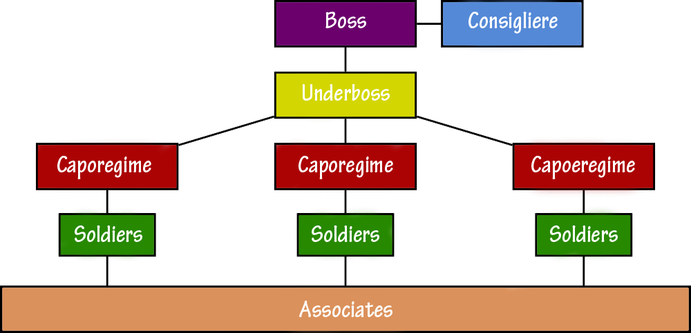 Mafia Organization - Mafia Organization